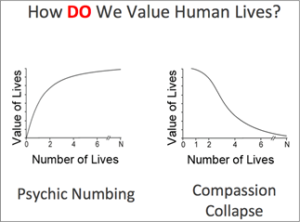 Psychic Numbing — The Arithmetic of Compassion